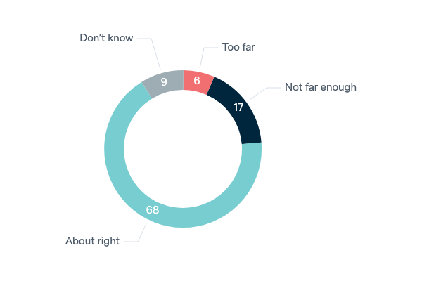 Economic integration with New Zealand - Lowy Institute Poll 2020