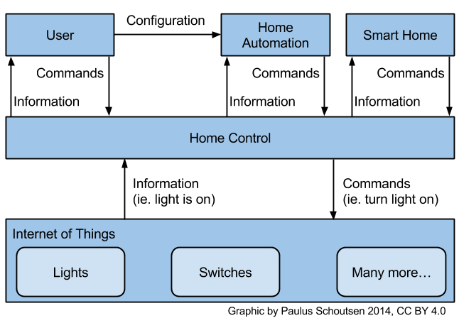 Home Automation landscape