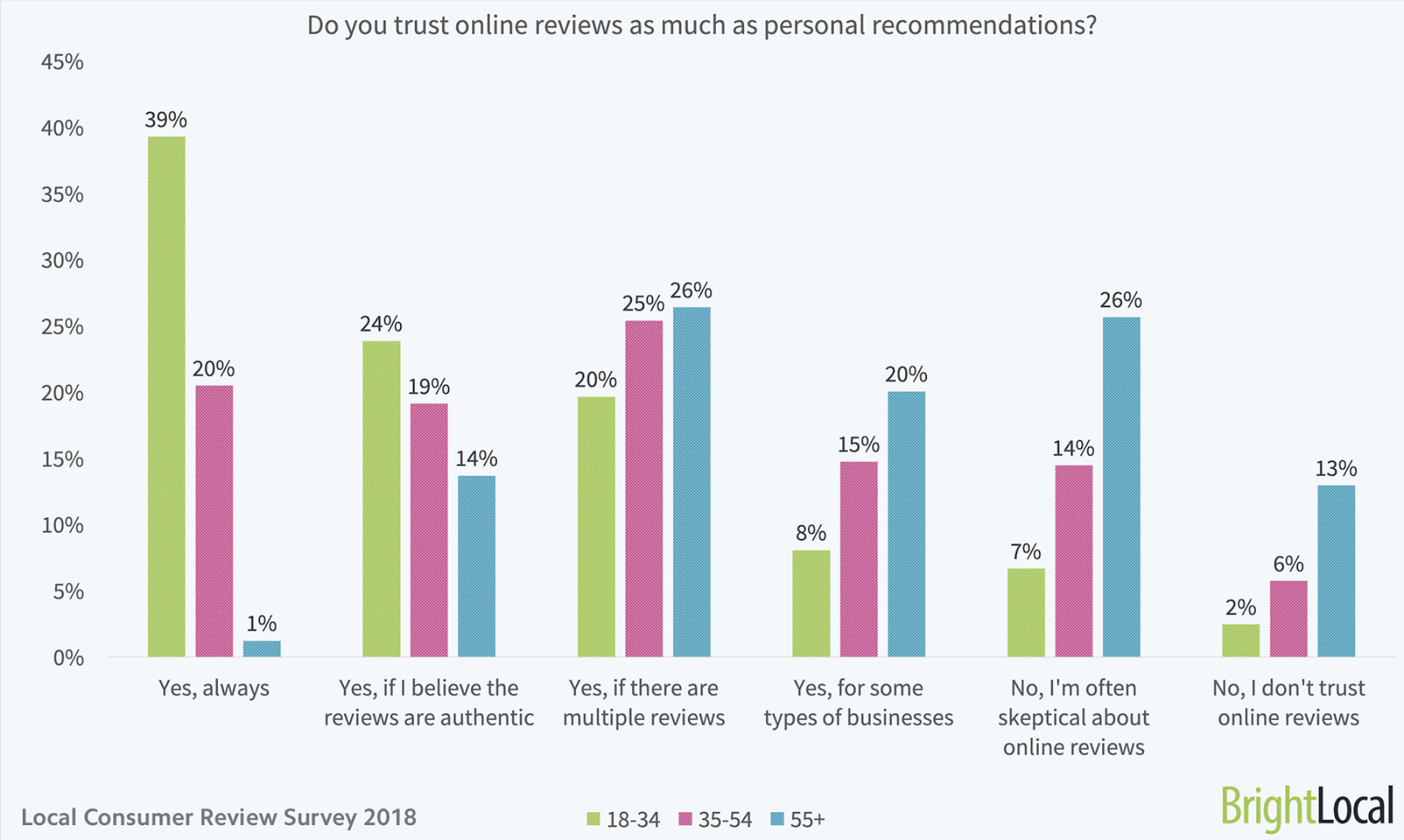 Local Consumer Review 2018 Survey Results by BrightLocal.