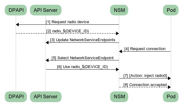 Adding a radio service