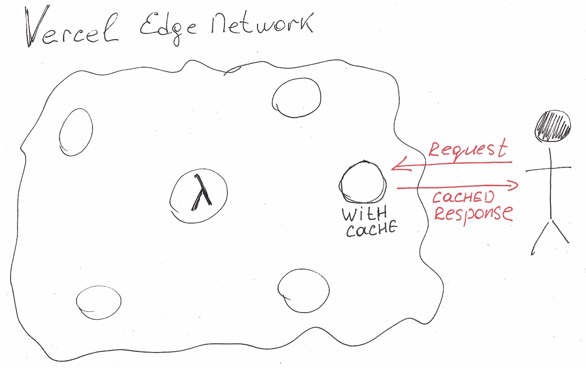 An illustration of how a serverless function request is propagated within Vercel Edge Network if the Edge has cached data