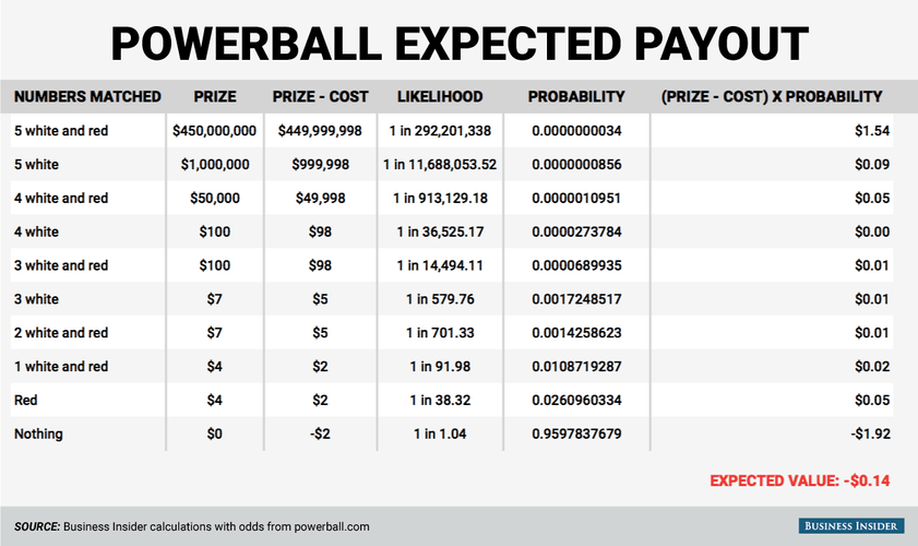 Expected Powerball Payout Chart