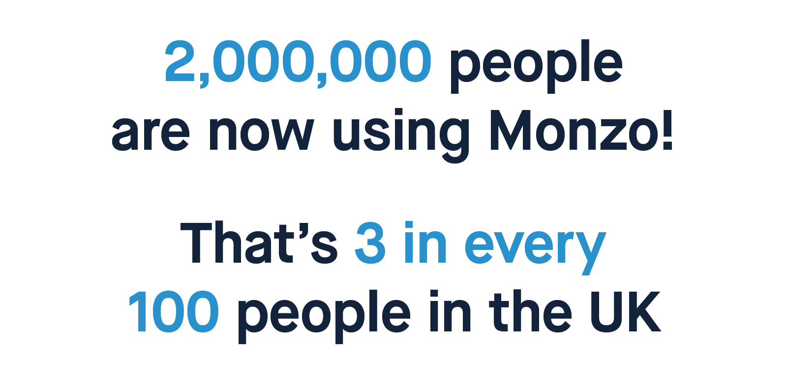 2,000,000 people are now using Monzo! That's 3 in every 100 people in the UK