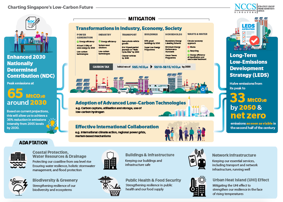 Infographic: Charting Singapore's Low-Carbon Future