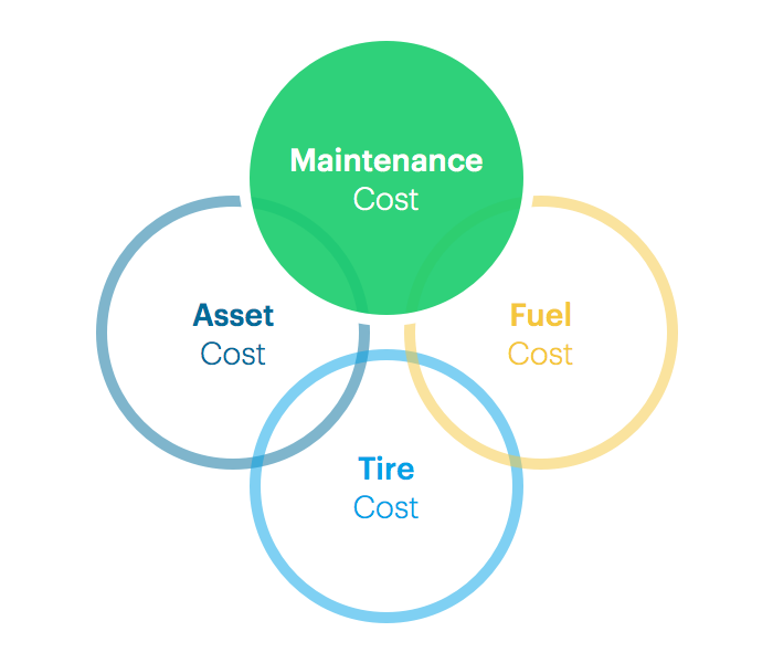 fleet maintenance costs