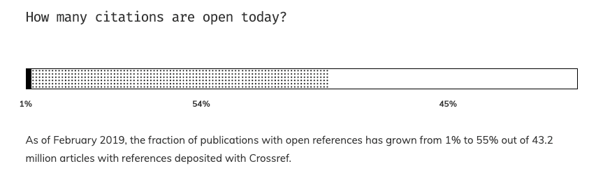 Graphs shows how many citations referenced by Crossref are Open Citations