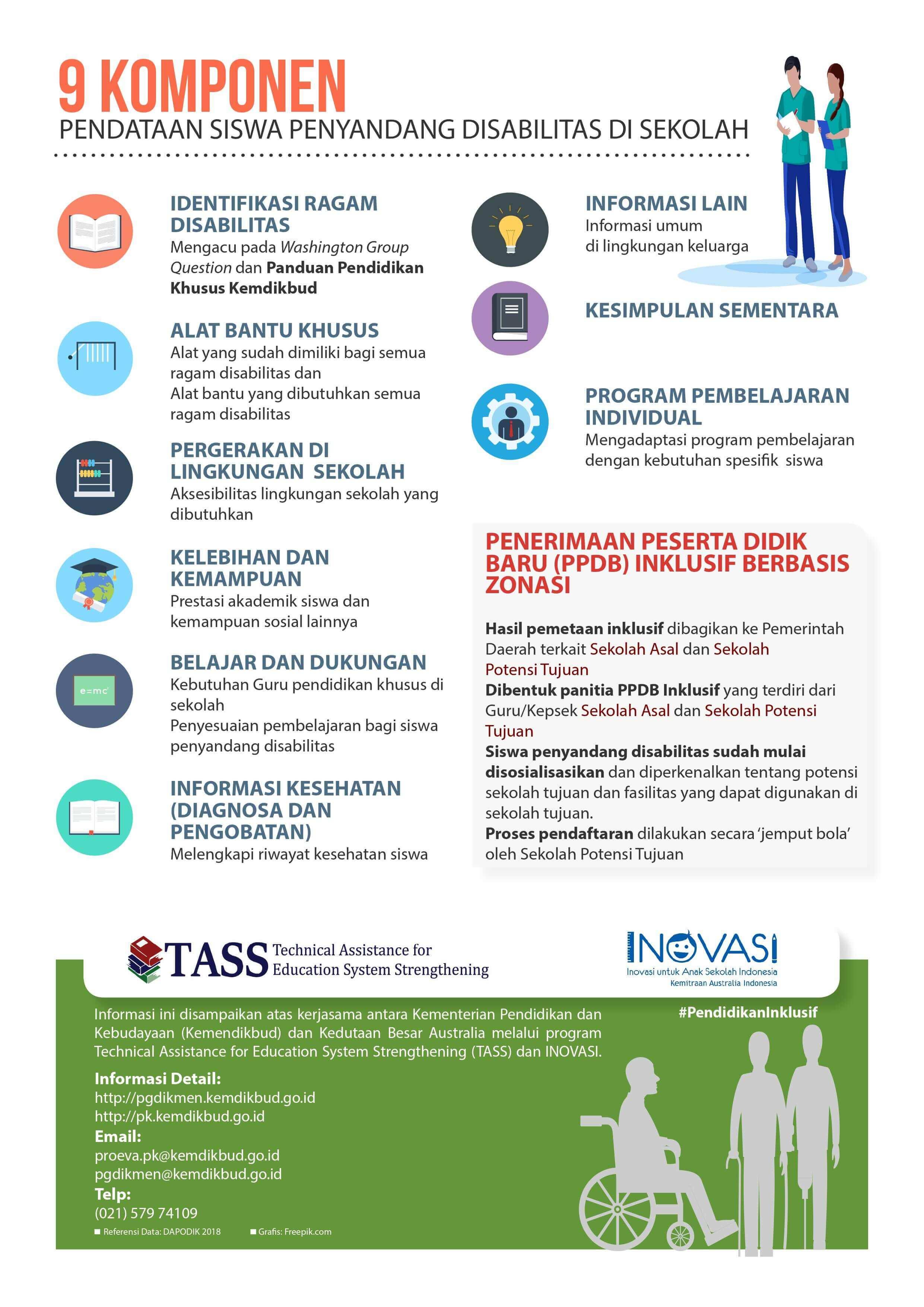 Infografis Panduan Pendataan Siswa Penyandang Disabilitas