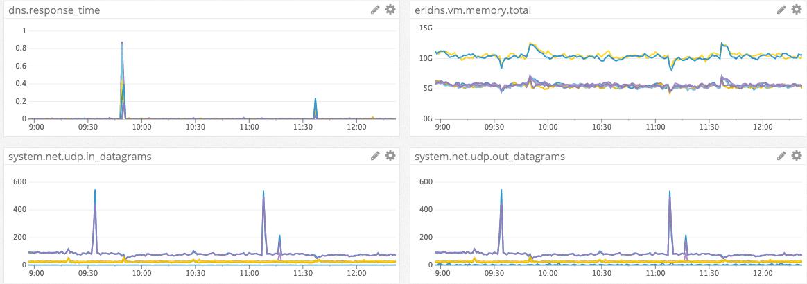 DataDog insights