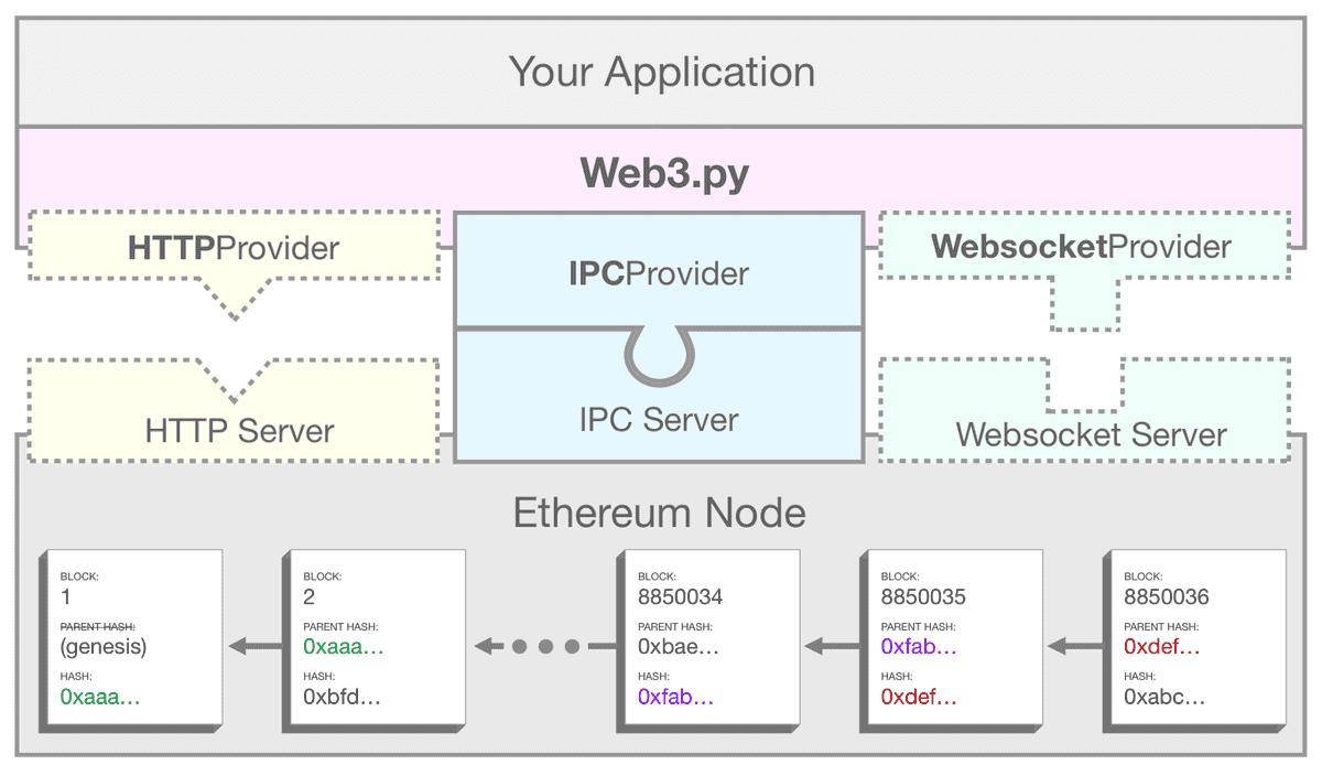 web3 ethereum example