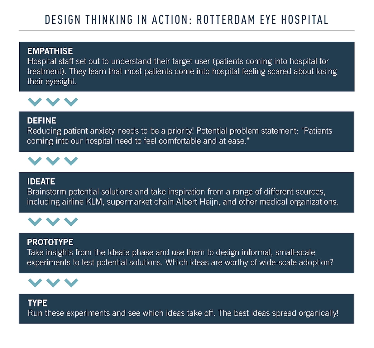 Example of phases of design thinking in action