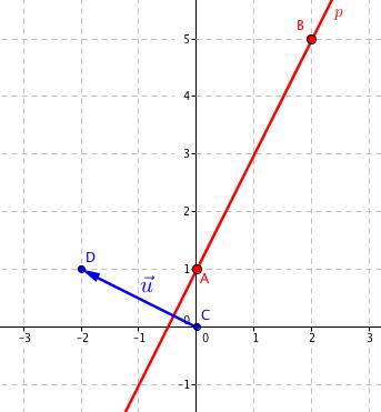 Přímka p s vektorem \vec{\mathbf{u}}=(-2,1)