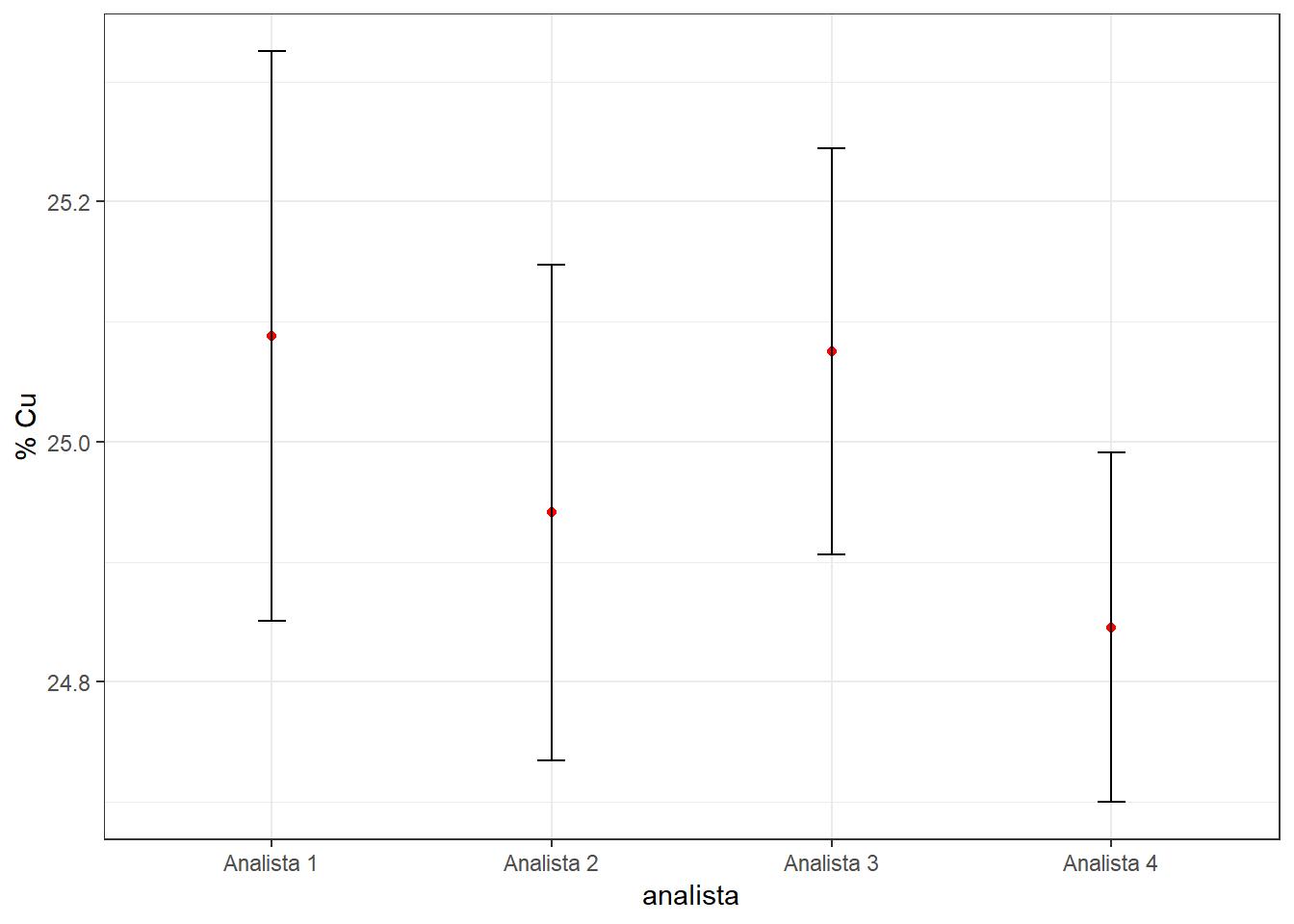 Boxplot estudio de precisión