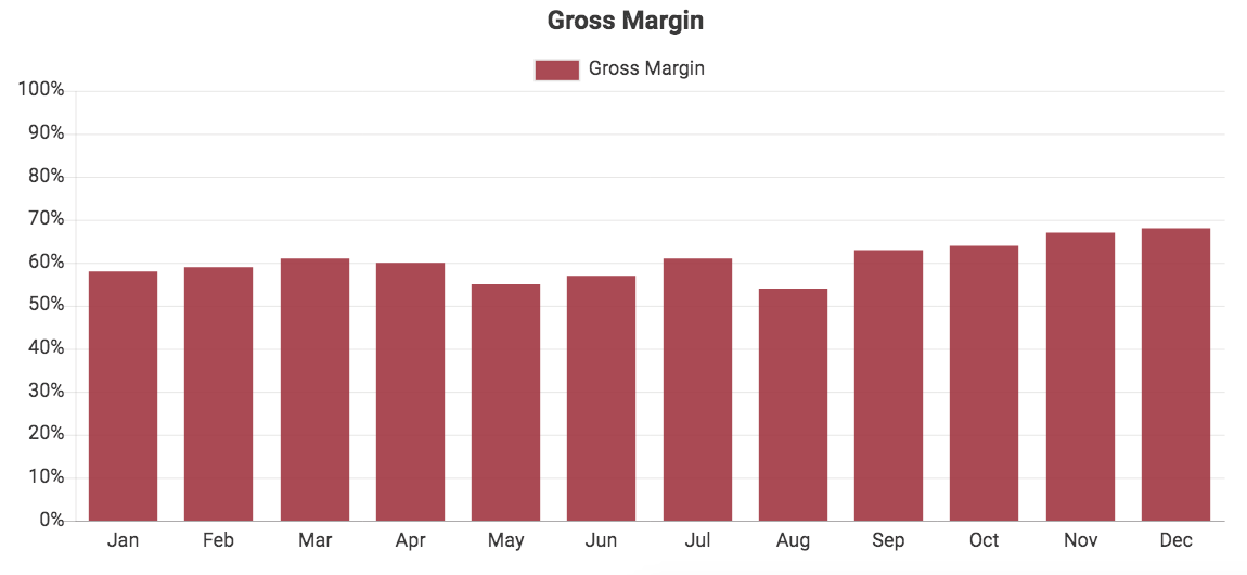 Custom QuickBooks chart showing Gross Margin