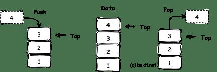 Gambar 1.1  Proses push dan pop pada stack