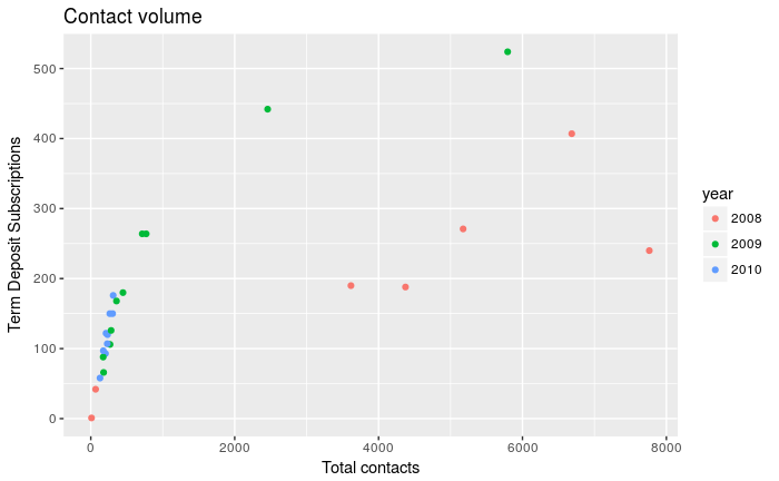 Database Queries With R