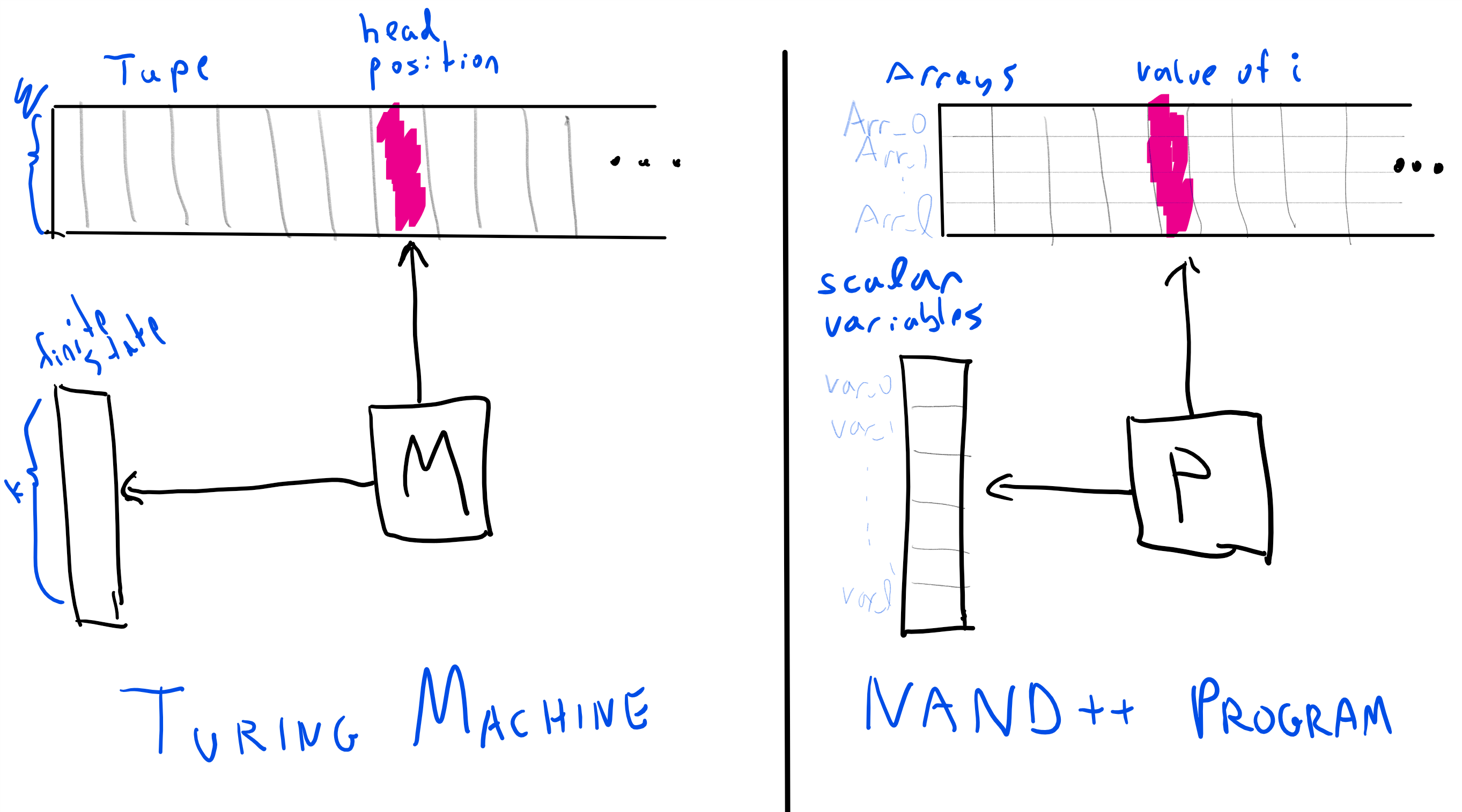 """Comparing a Turing Machine to a NAND-TM program. Both have an unbounded memory component (the tape for a Turing machine, and the arrays for a NAND-TM program), as well as a constant local memory (state for a Turing machine, and scalar variables for a NAND-TM program). Both can only access at each step one location of the unbounded memory, this is the """"head"""" location for a Turing machine, and the value of the index variable i for a NAND-TM program."""