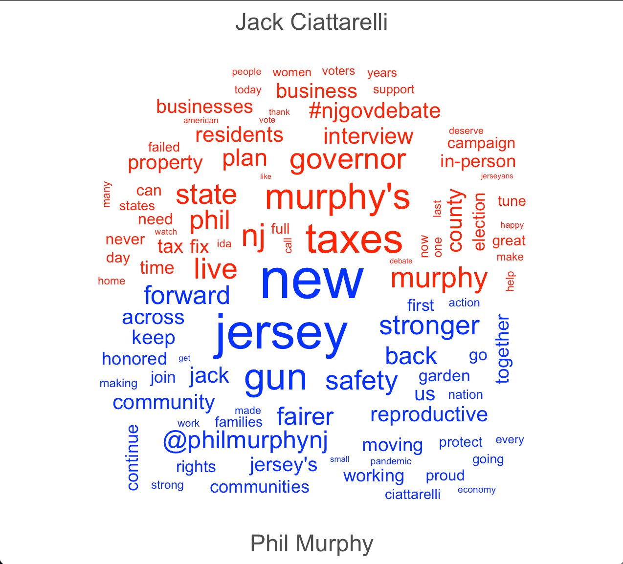 Figure 1: Word cloud of Murphy vs Ciattarelli Tweets from 9/02/2021 - 10/2/2021