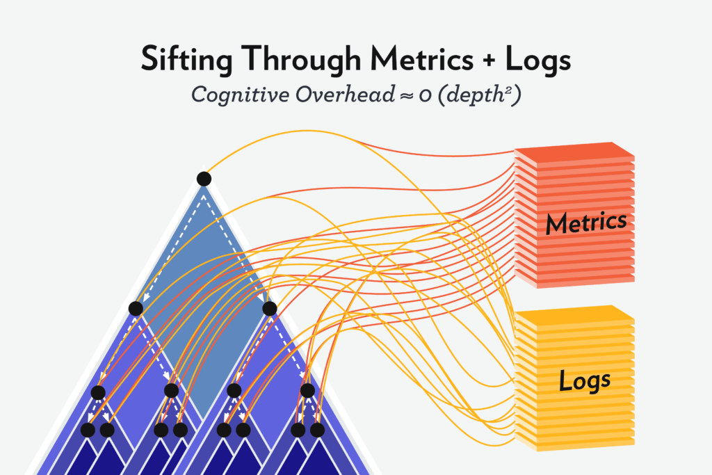 Sifting Through Metrics and Logs