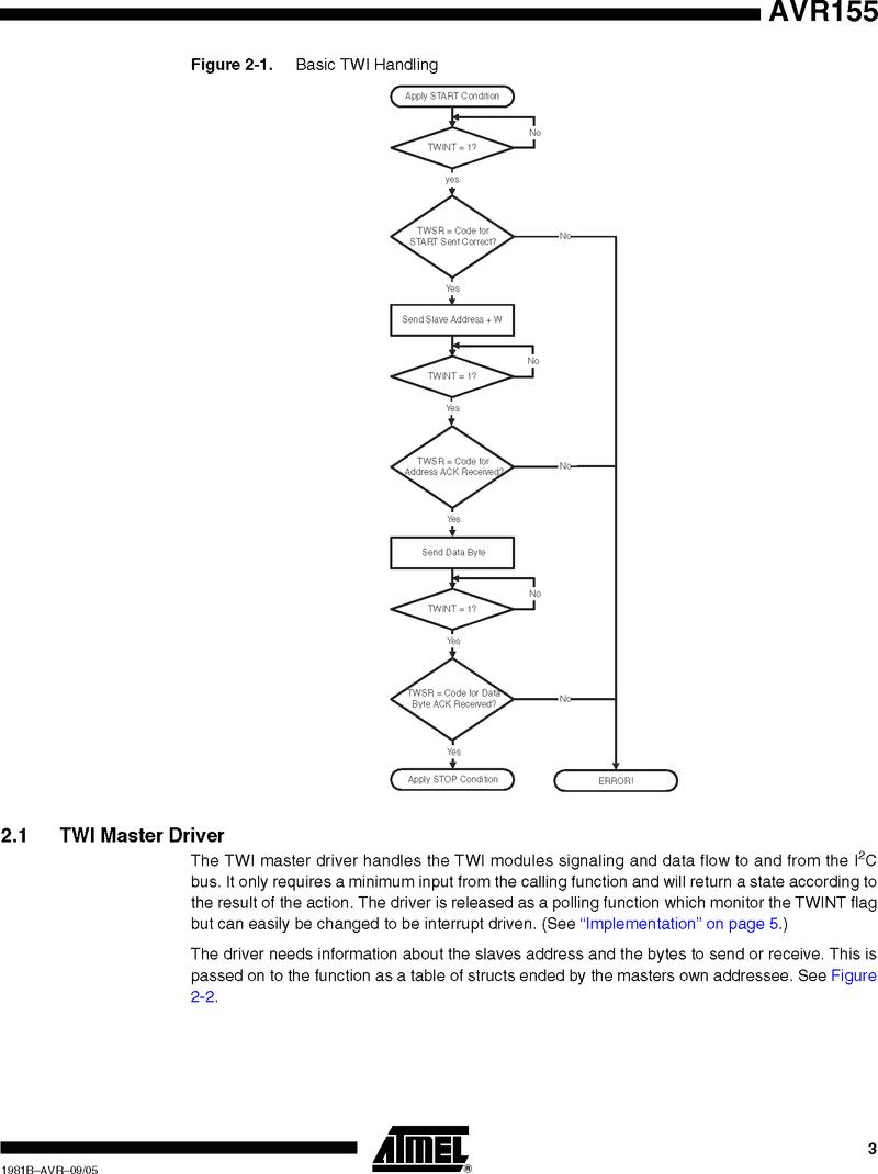 TWI(I2C)基本フロー