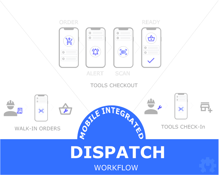 mobile, dispatch, stock-outs, surplus inventory