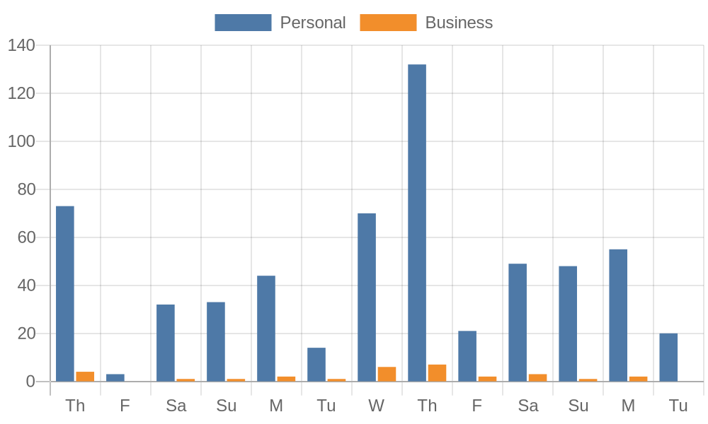 Chart of my email unread counts showing a gradual buildup throughout the week with a big spike on Thursdays