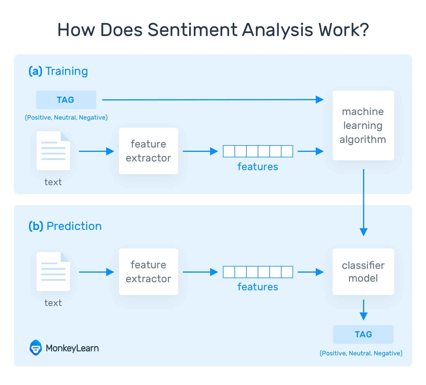 """Flow chart showing how Sentiment Analysis works: Text goes through """"feature extractor"""" then a machine learning algorithm that outputs a classification tag."""
