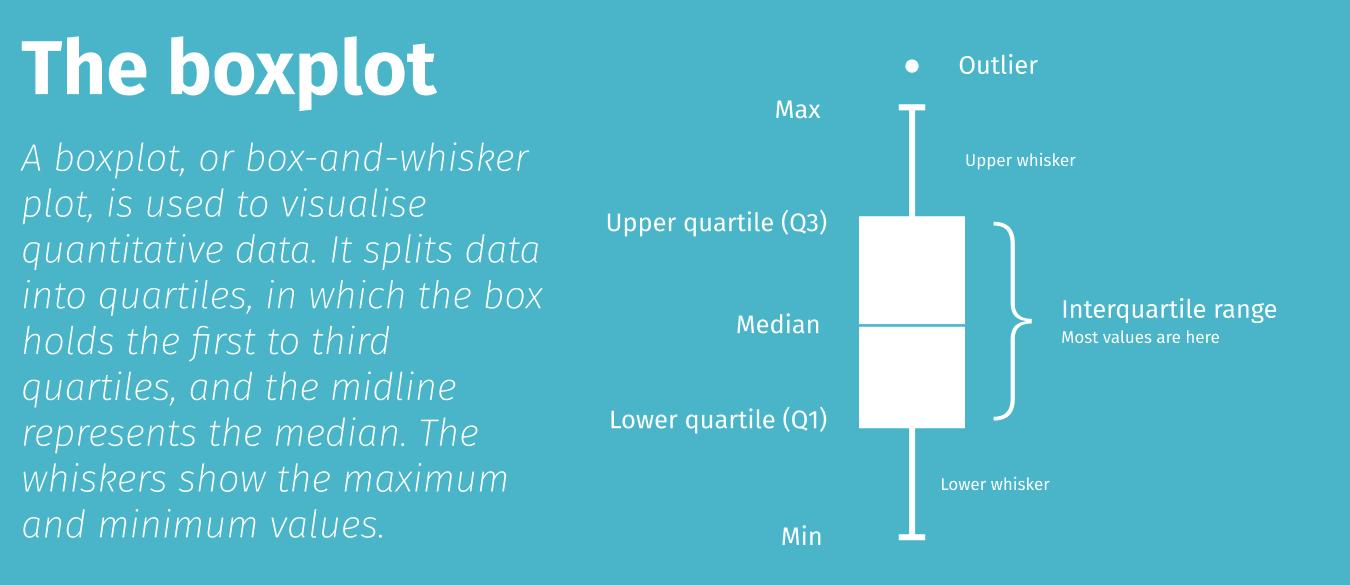 How to interpret or read a boxplot