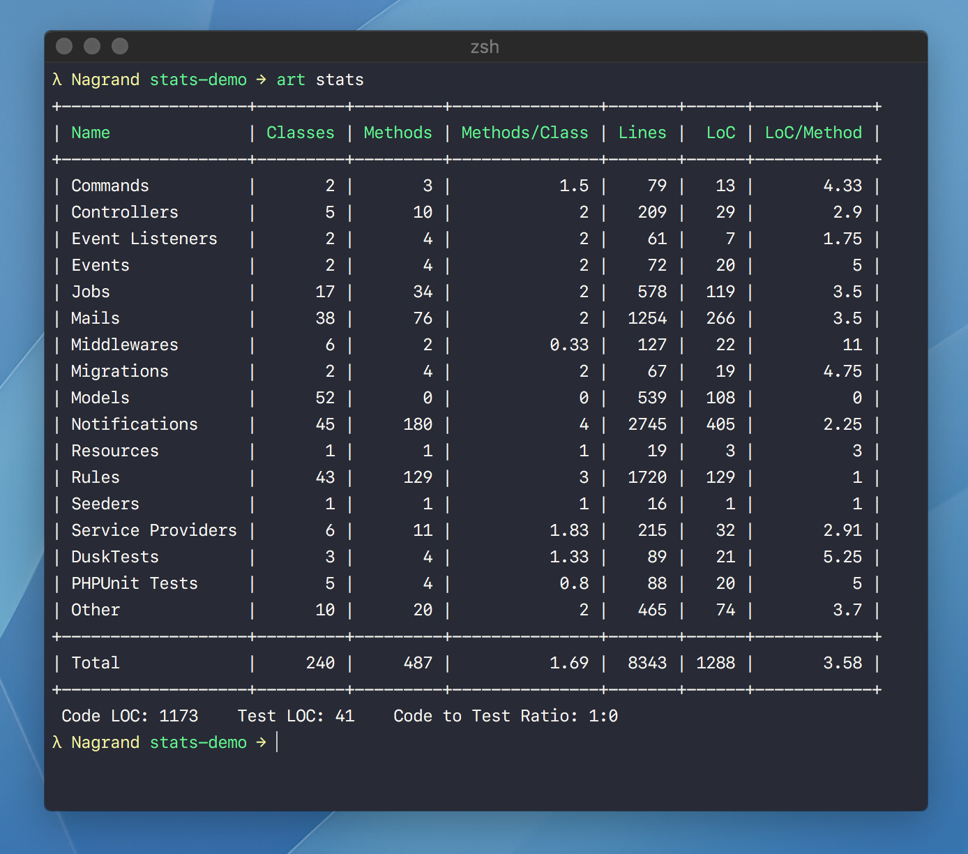 Output of the stats-command in a demo project.