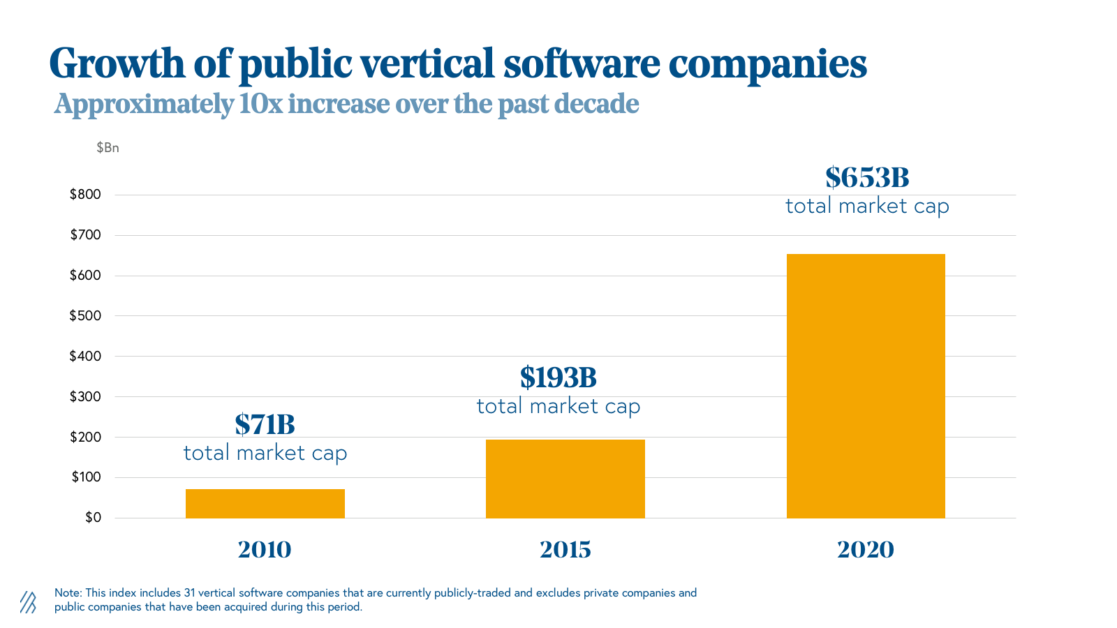 Growth of public vertical software companies graph