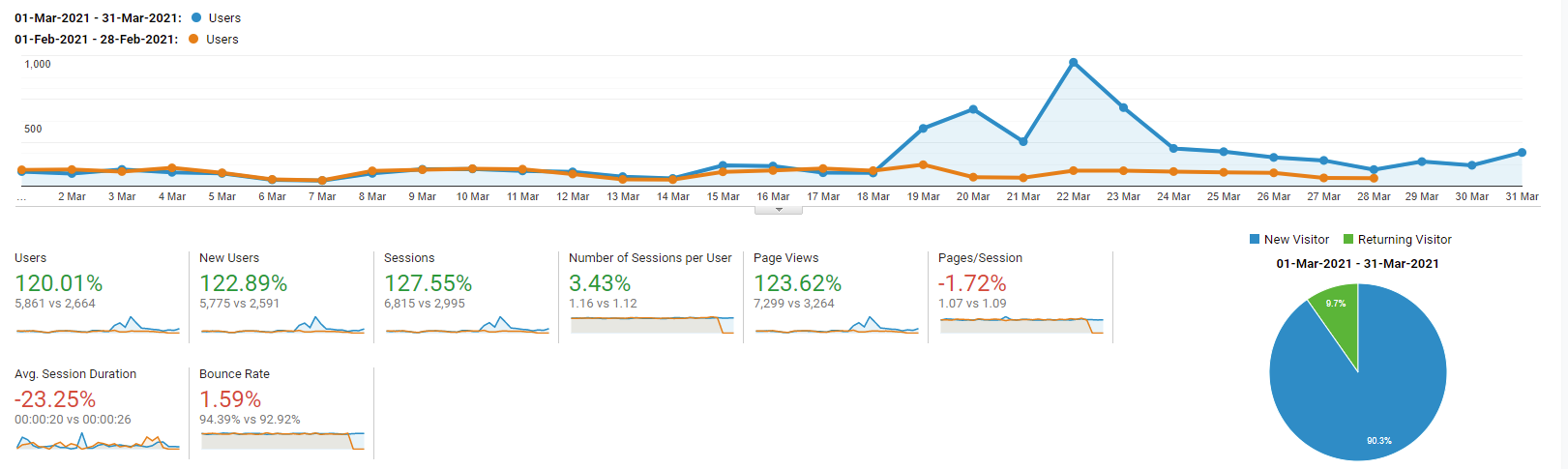The statistics from Google Analytics for February and March 2021