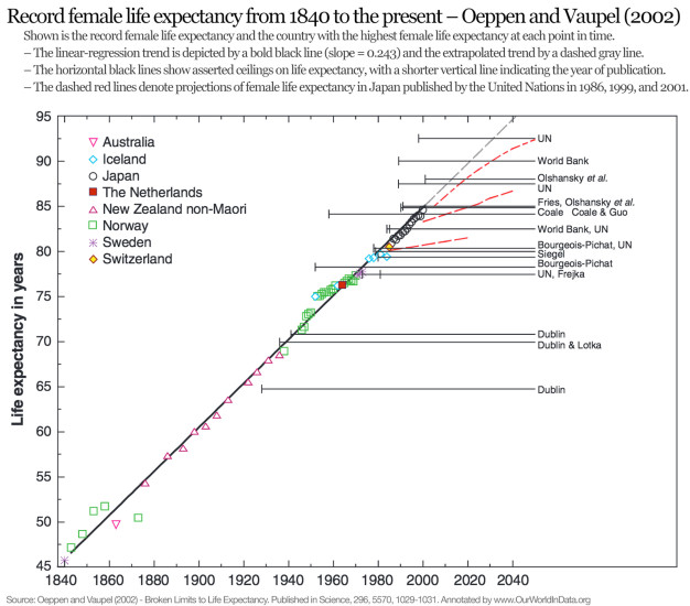 record-female-life-expectancy