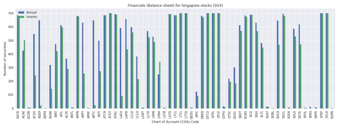 Singapore Reuters financials balance sheet