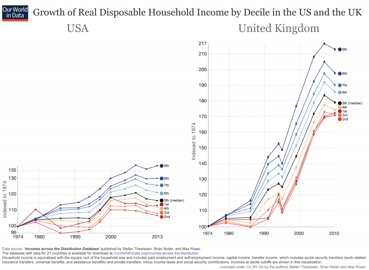 income-growth-since-1974-US-and-UK-comparison