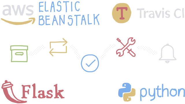 Deploy Flask Apps to AWS Elastic Beanstalk using Travis CI