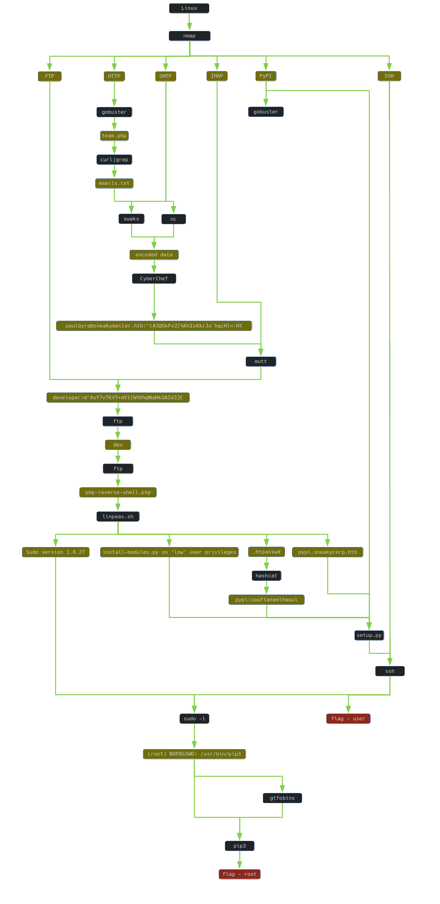 SneakyMailer graph