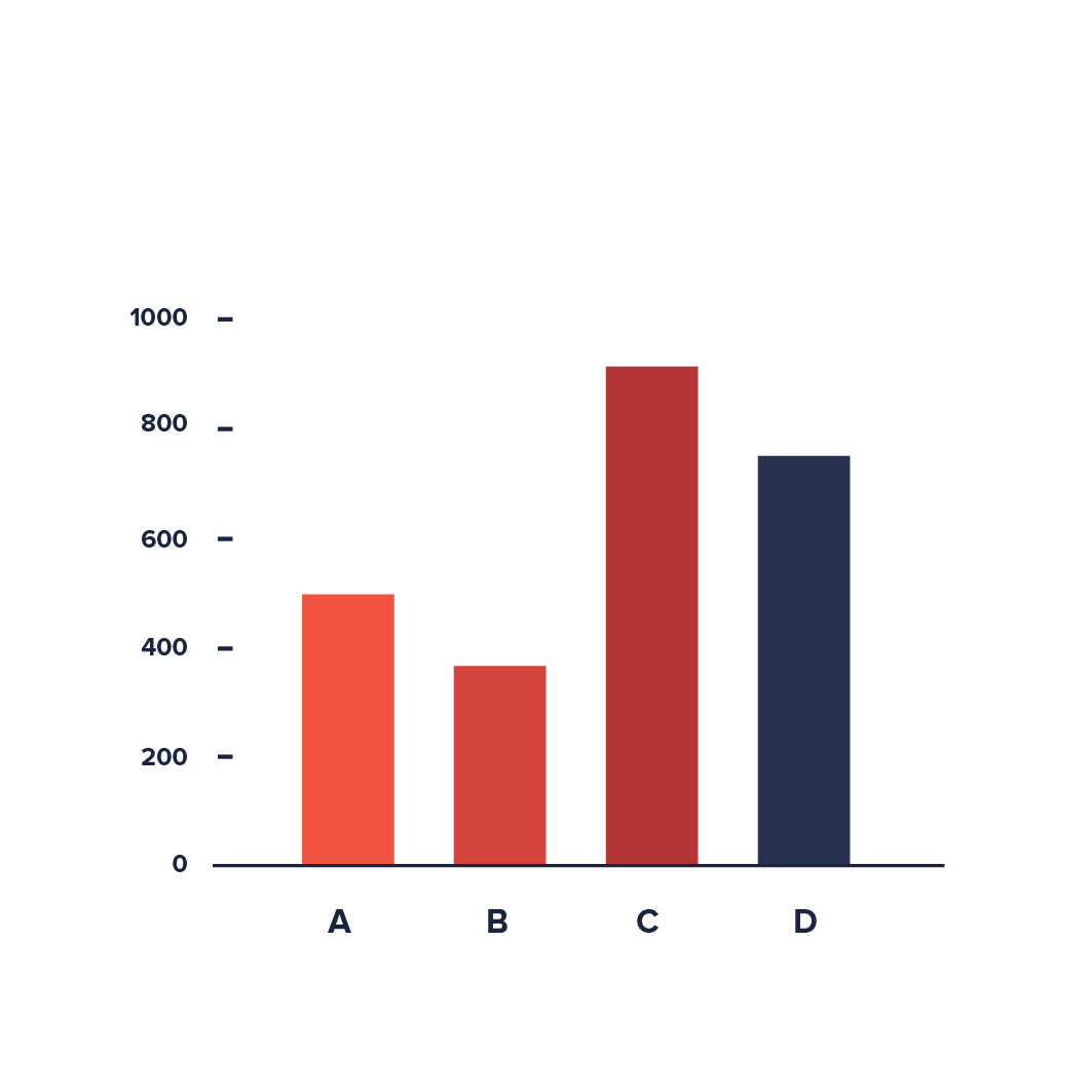 A simple bar chart with four vertical bars. On the x axis are the categories A, B, C, and D, on on they axis, the numbers 200, 400, 600, 800, and 1000