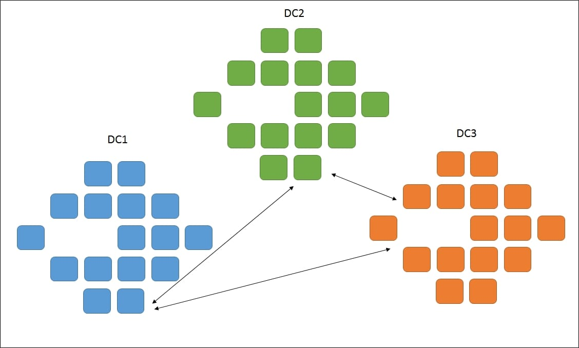DevOps - Software config can get seriously complex