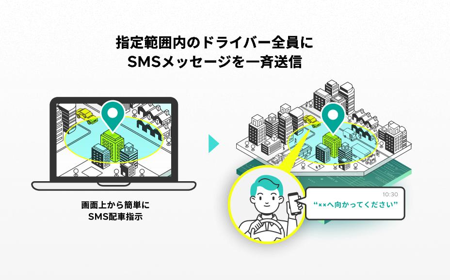 リアルタイム移動データに連動したSMS配信サービスを提供 イメージ