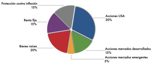 Porcentaje de activos en portafolio