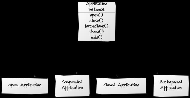 A class diagram of the Facade design pattern.