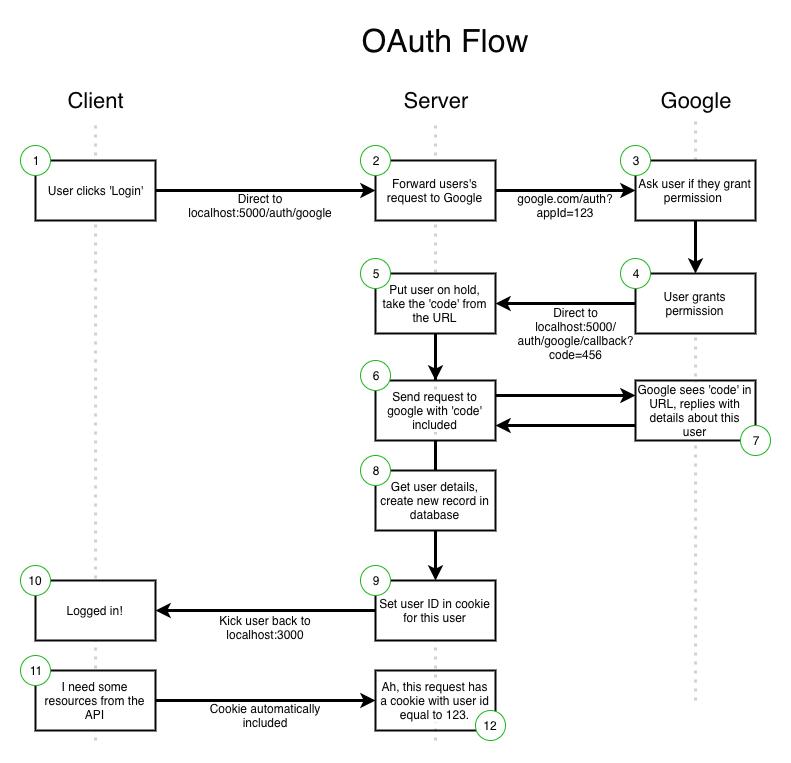 Google OAuth