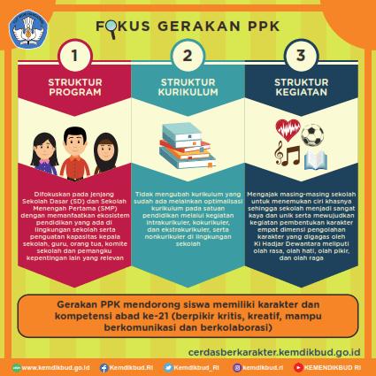 Gerakan Penguatan Pendidikan Karakter 5