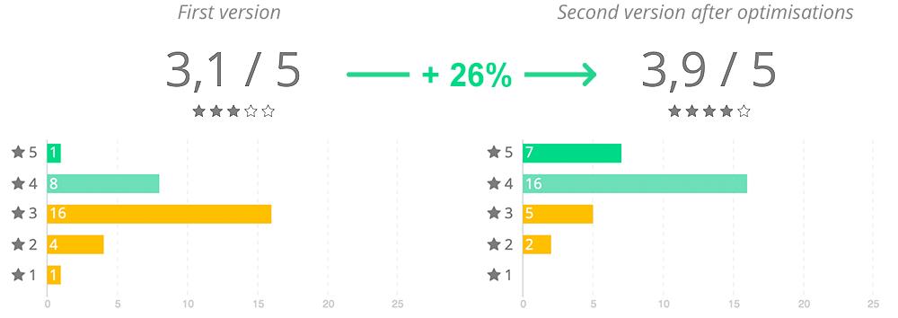 Score utilisateur avant et après les otpimisations, augmentation de 26%