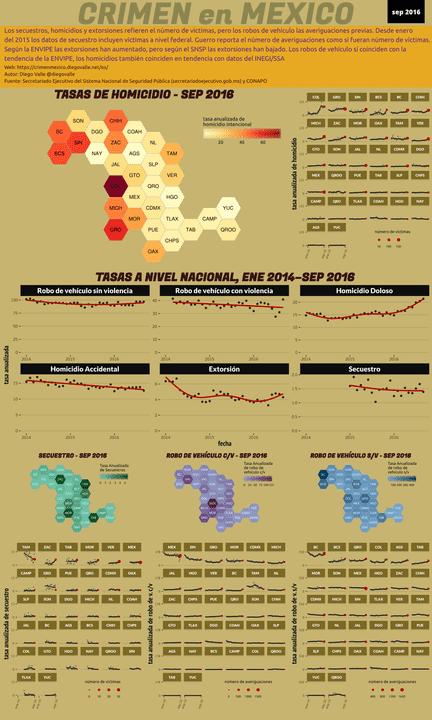 Infográfica del Crimen en México - Sep 2016