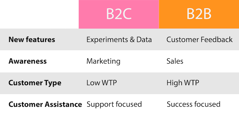b2b vs b2c product management comparison chart