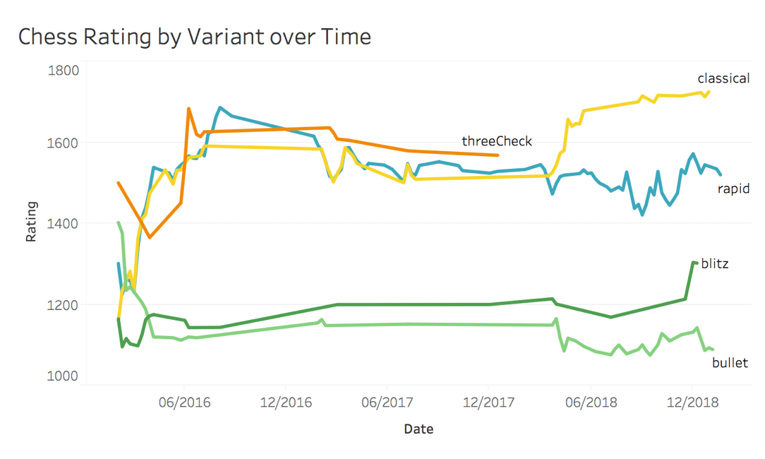Graph of my chess rating over time