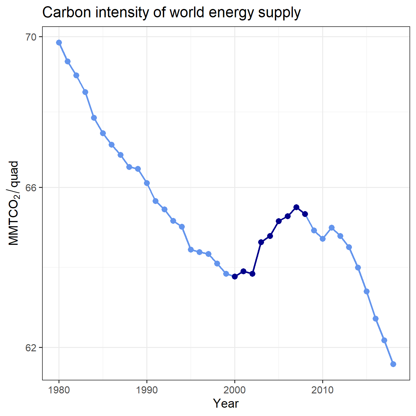 Trend of global carbon intensity, with 2000--2008 highlighted.