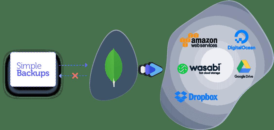 mongodb backup storage