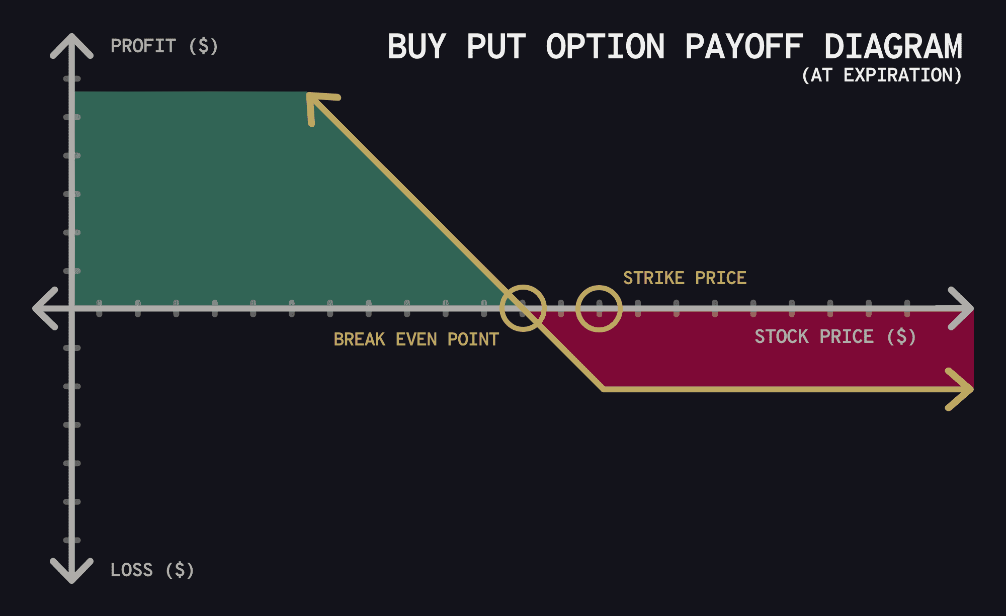 Payoff diagrams for buying and selling call and put option contracts