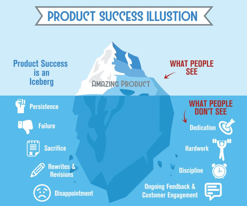 Product success illusion